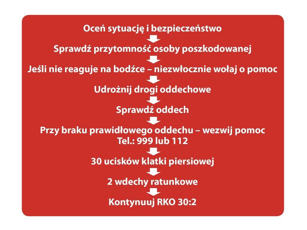 RKO - schemat postpowania w przypadku udzielania pierwszej pomocy
